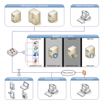 S3CO Root WMS Logical Enterprise Architecture